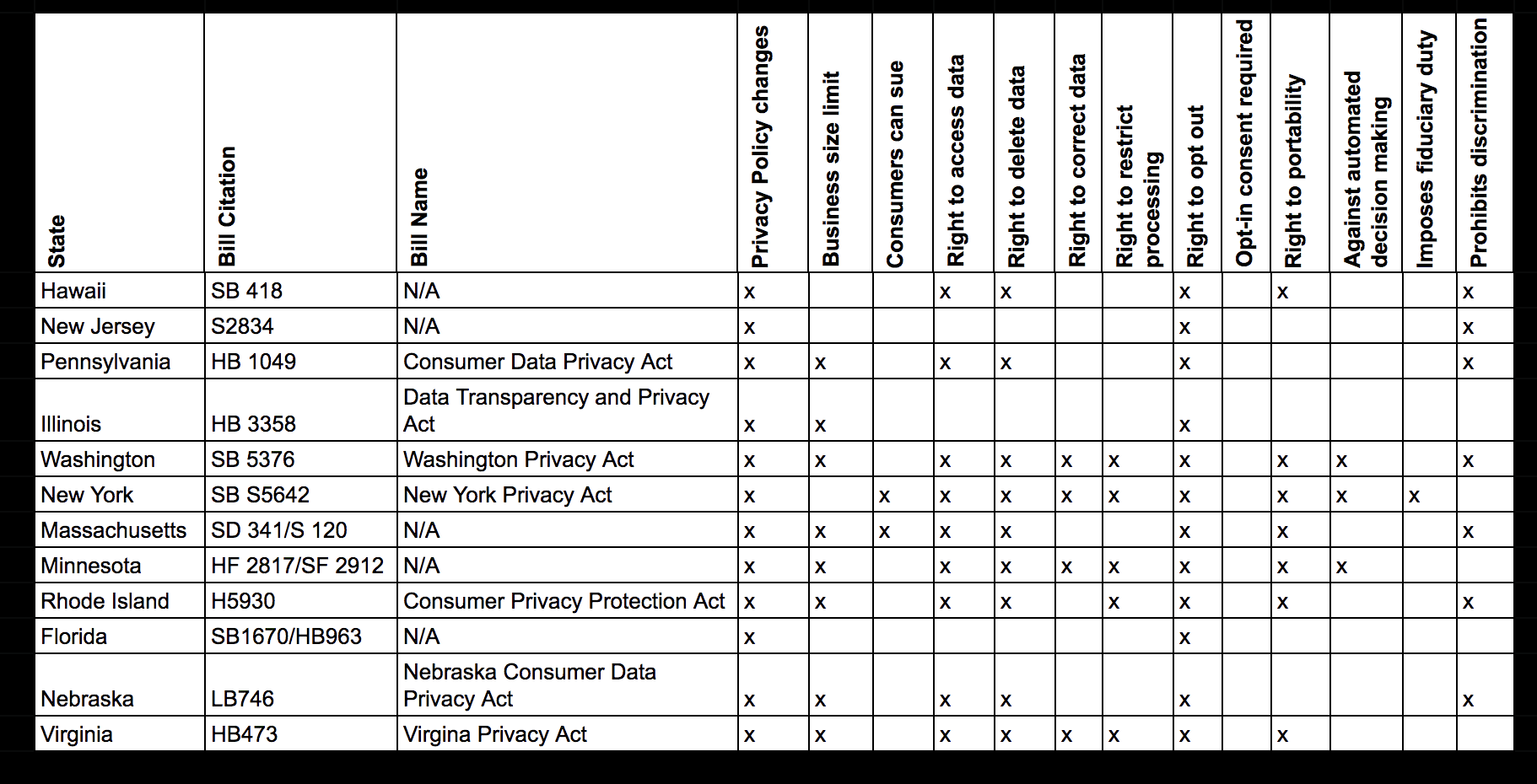 State privacy bill tracker