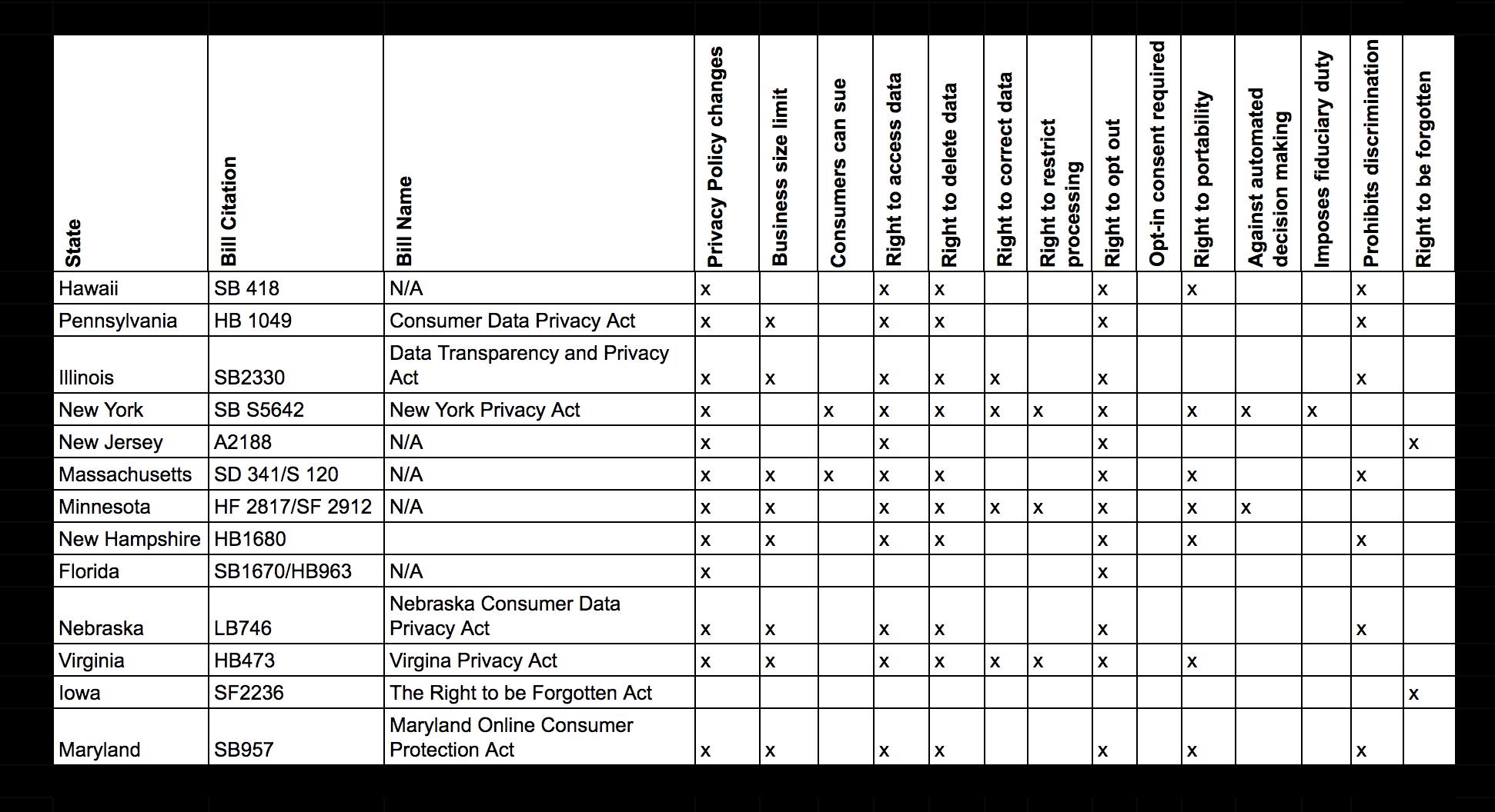 Termageddon privacy bill tracker