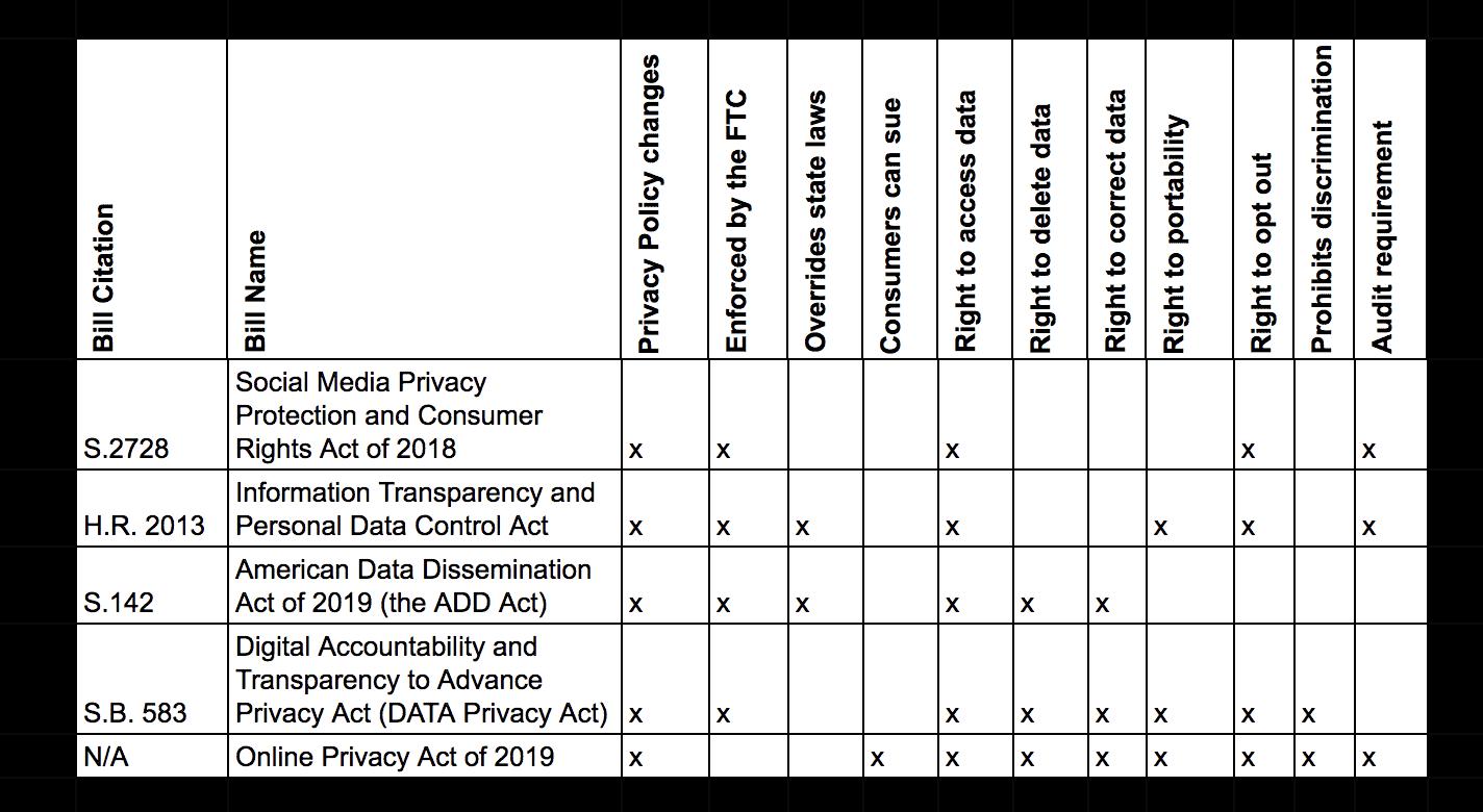 Comparison of proposed federal privacy bills