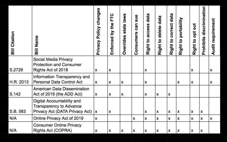 Federal privacy bill tracker comparing each proposed bill in the US