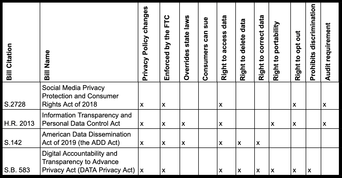 us federal privacy law tracker